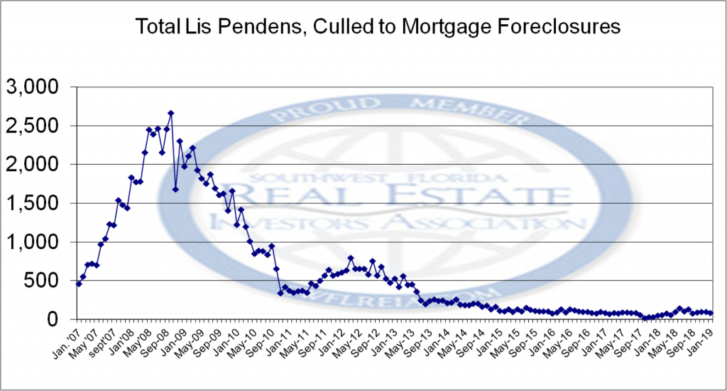 Mortgage Related Lis Pendens Since 2007 for the January 2019 Lee County Florida foreclosure report