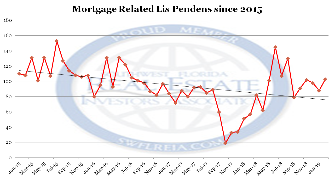 February 2019 Lee County Florida Foreclosure Report Mortgage related lis pendens filed since 2015