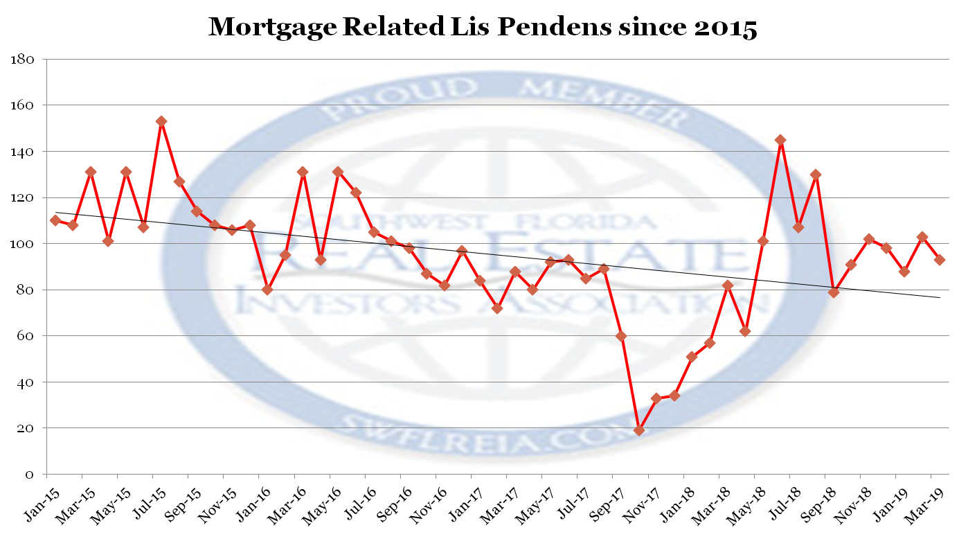March 2019 Lee County Florida Foreclosure Report lis pendens filings since 2015.