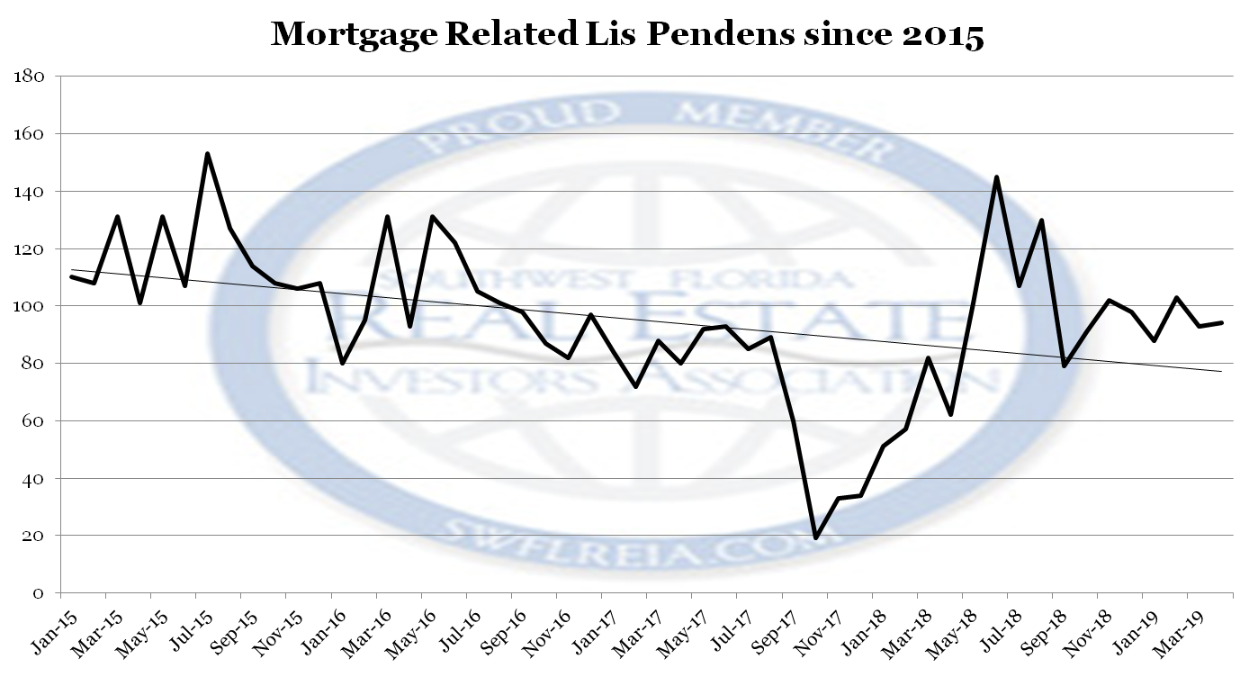 April 2019 Lee County Florida Foreclosure Report lis pendens filings since 2015 culled to mortagge related foreclosures