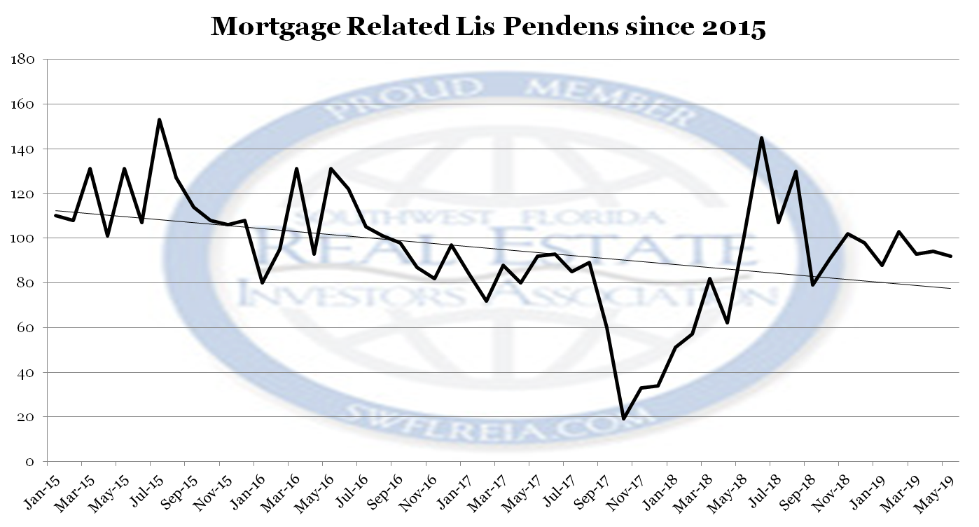 Where does the May 2019 Foreclosure Trends Report come from? We download from public records and trend with Microsoft Excel.