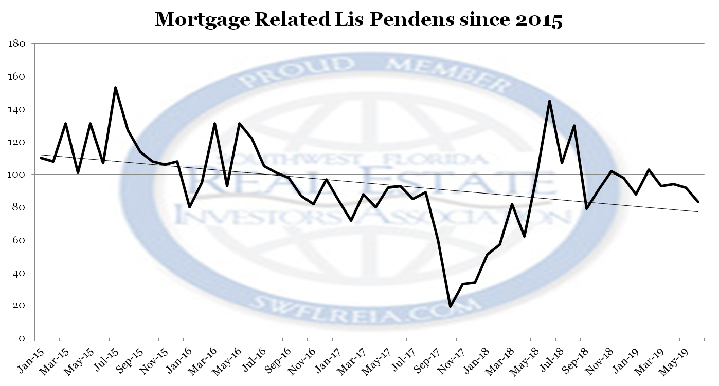 June 2019 Foreclosure Trends Report lis pendens filings June 2019
