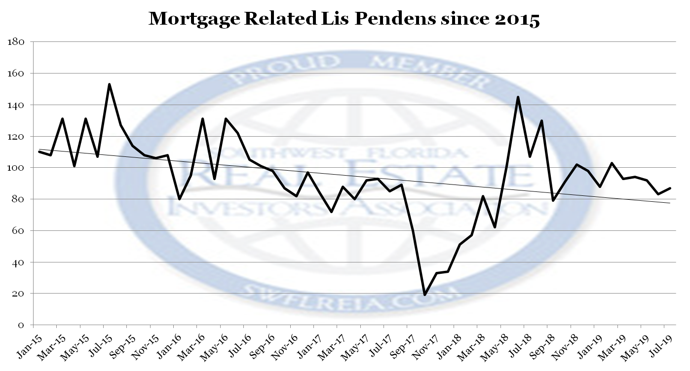 July 2019 Lee County Lis Pendens filed since 2015 for Lee County Florida Foreclosure Trends