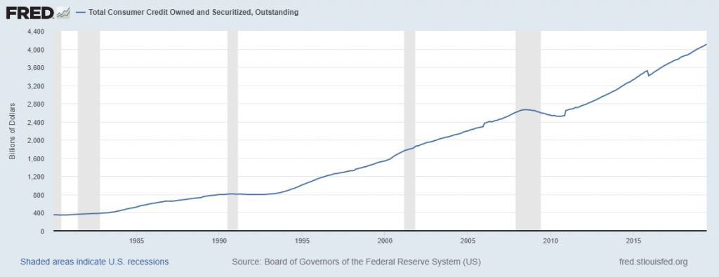 Total Comsumer credit outstanding Mortgage Debt Levels Has Surpassed The 2008 Levels