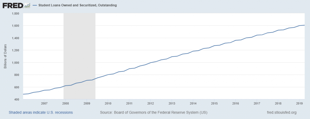 Student loan debt outstanding Mortgage Debt Levels Has Surpassed The 2008 Levels