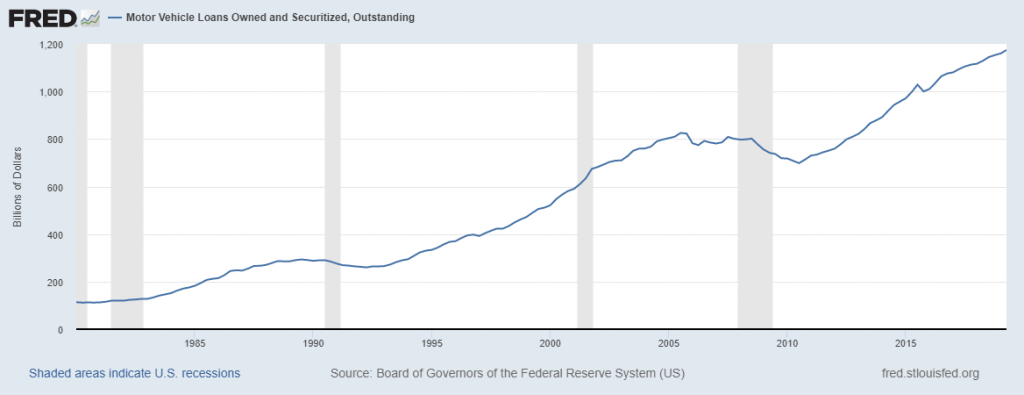 Motor vehicle loans outstanding Mortgage Debt Levels Has Surpassed The 2008 Levels