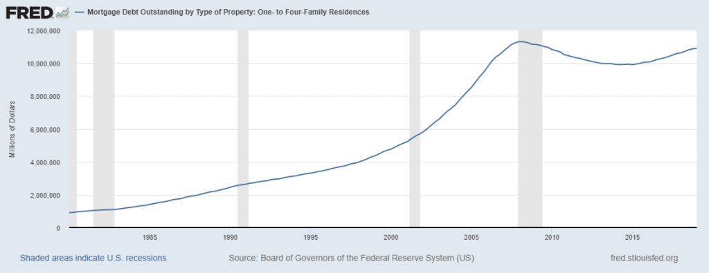 Mortgage debt 1 to 4 family types Mortgage Debt Levels Has Surpassed The 2008 Levels