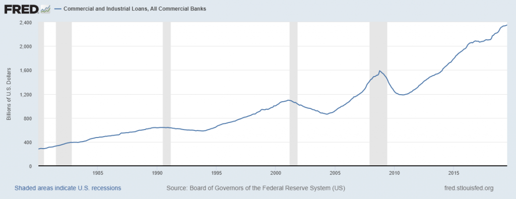 Commercial and industrial loan types outstanding Mortgage Debt Levels Has Surpassed The 2008 Levels