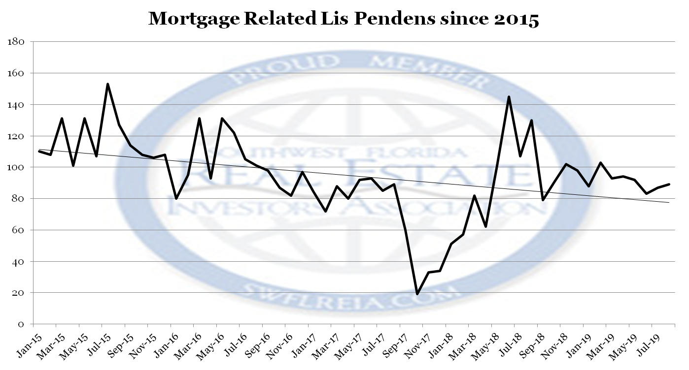 August 2019 Lee County Foreclosure Trends Report filings from 2015
