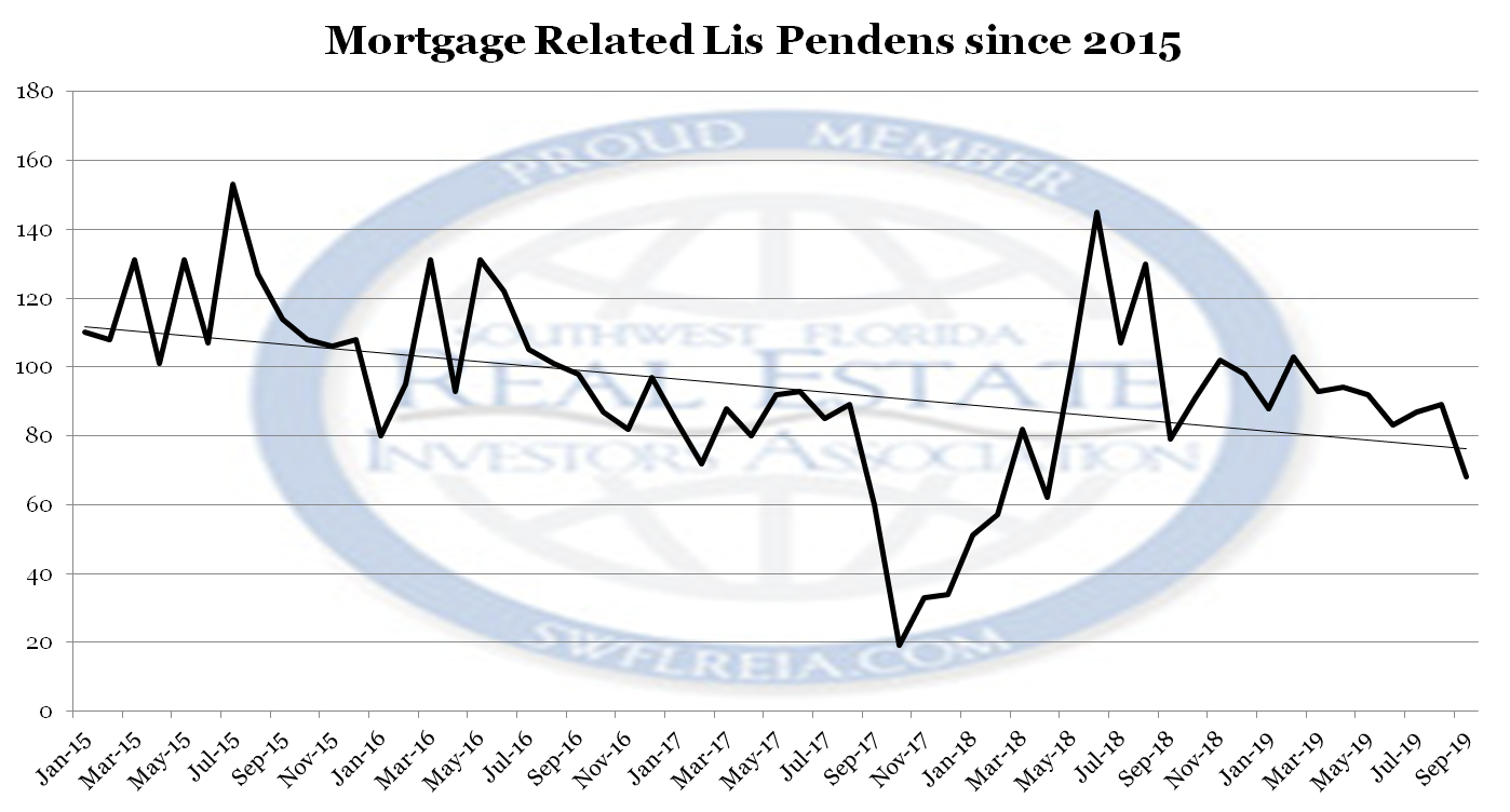 September 2019 Lee County Foreclosure Trends: Year The Mortgage Was Originated