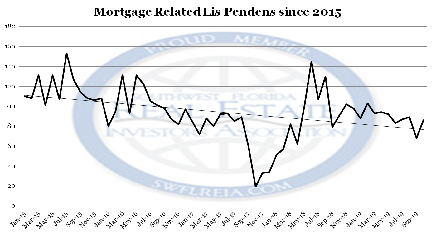 October 2019 Lee County Foreclosure Trends Report filings since 2015