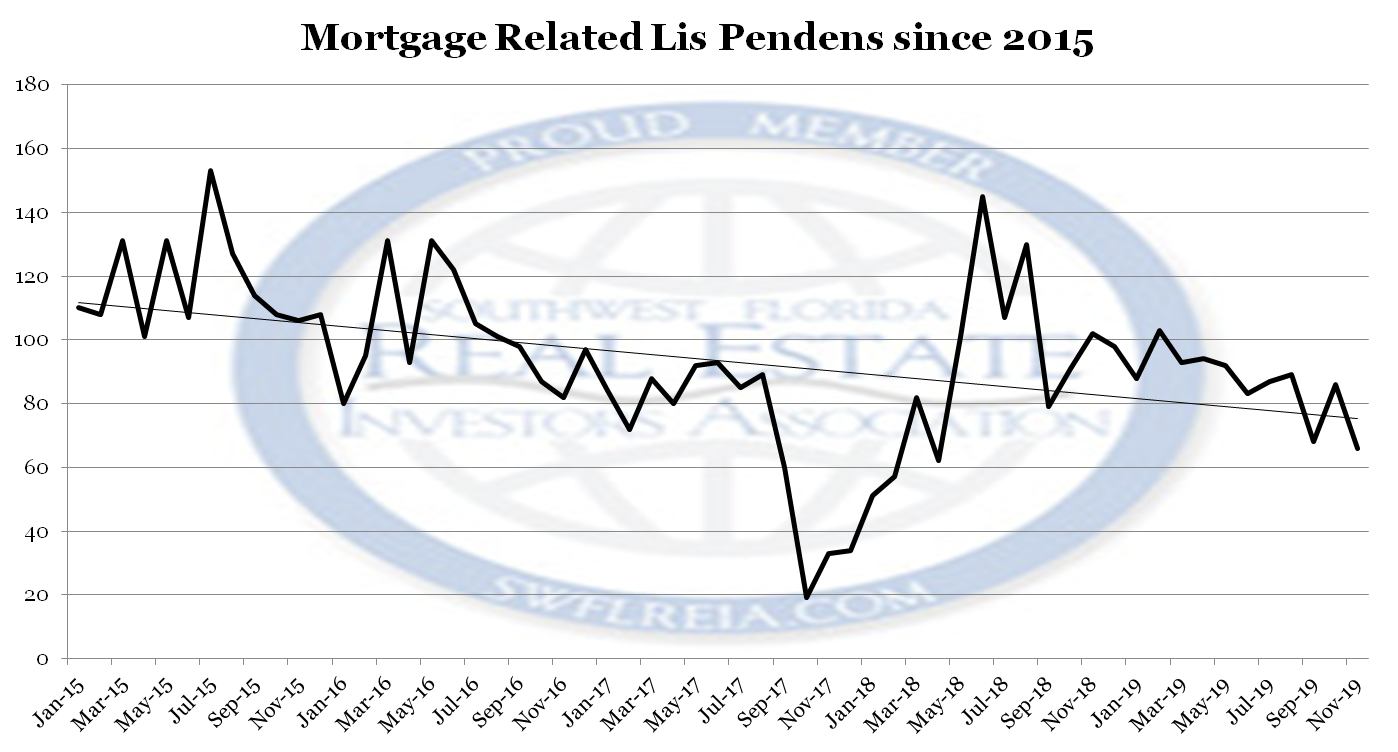 November 2019 Lee County Foreclosure Trends Report