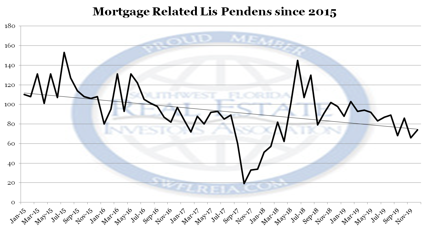 December 2019 Foreclosure Report for Lee County Florida lis pendens filings since 2015