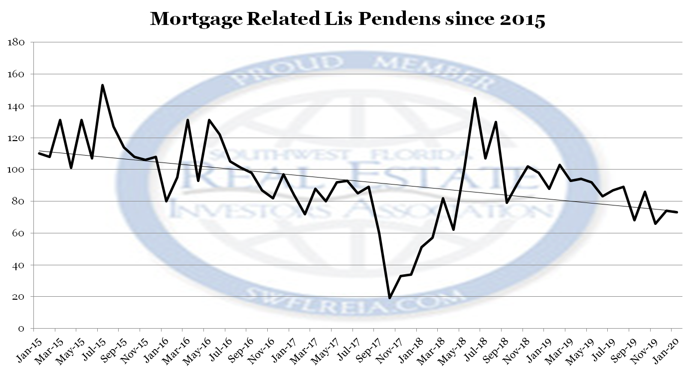 January 2020 Foreclosure Report for Lee County Florida