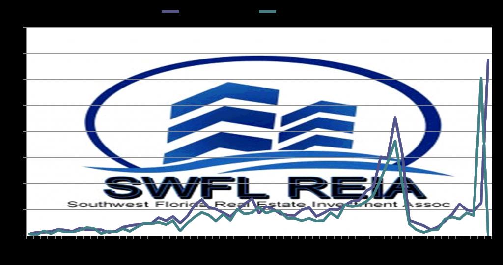2020 swfl market update